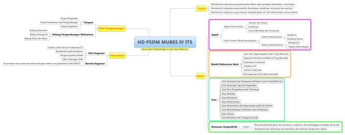 HD PSDM MUBES IV ITS