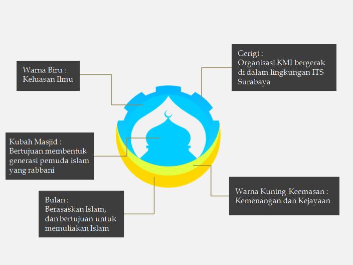 Makna Logo KMI