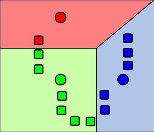 Klasifikasi K-Means awal ke dalam kategori-kategori secara random