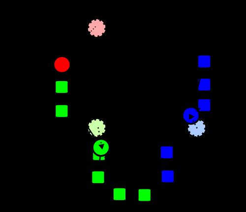 Proses perbandingan objek dengan centroid