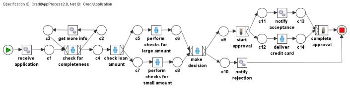 Diagram Proses Bisnis Alur Peminjaman Dana