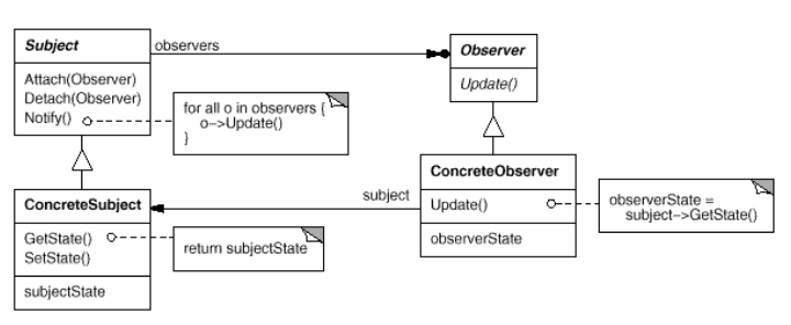 Observer Pattern Class Diagram