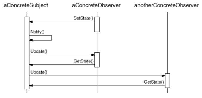 Sequence Diagram Observer Pattern