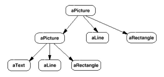 Composite recursive effect