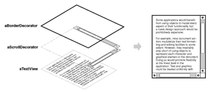 Ilustrasi Konsep Decorator Pada  TextView