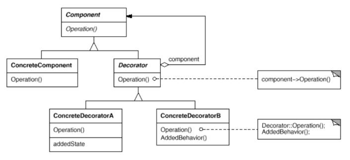 Decorator Pattern Class Diagram